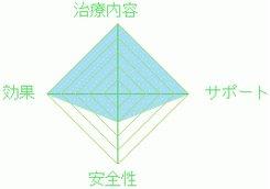 四谷メディカルキューブのデータ図表